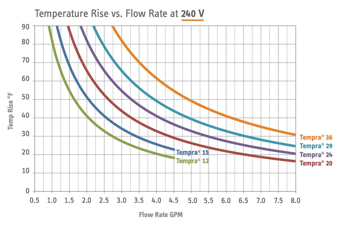 Stiebel Eltron Temperature Rise Chart