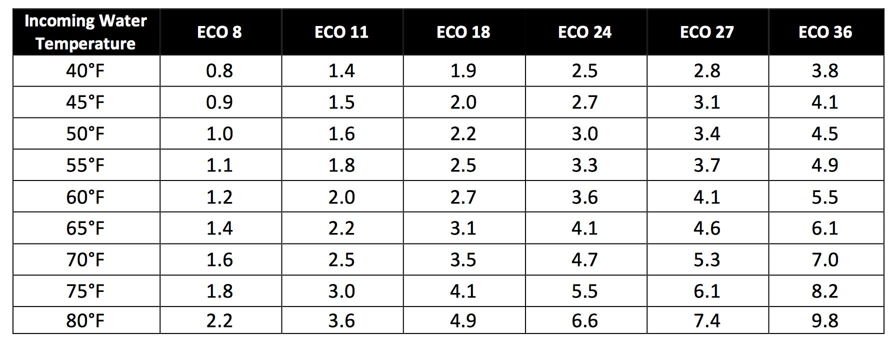 EcoSmart Flow Chart